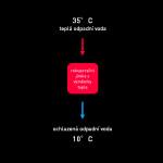 Rekuperace tepla na odpadních vodách z balneologických procesů